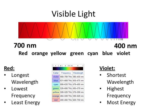 Visible+Light+700+nm+400+nm+Red+orange+yellow+green+cyan+blue+violet